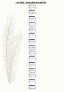 image: Reiki lineage chart
